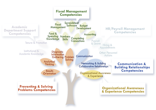 Fiscal Management Competencies - Learn & Grow Learn & Grow